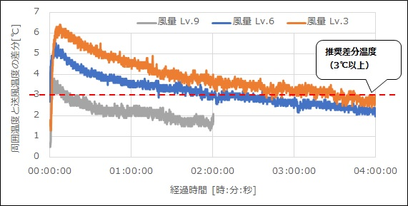 風量と冷風温度の持続時間特性