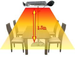 ペガサスヒーターの暖房範囲は4人掛けテーブル1卓分が目安です。