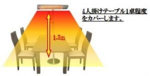 フェアリーヒーター1000Wの暖房範囲は4人掛けテーブル1卓分が目安です。