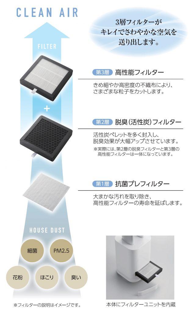 3層フィルターが空気をしっかり清浄します。