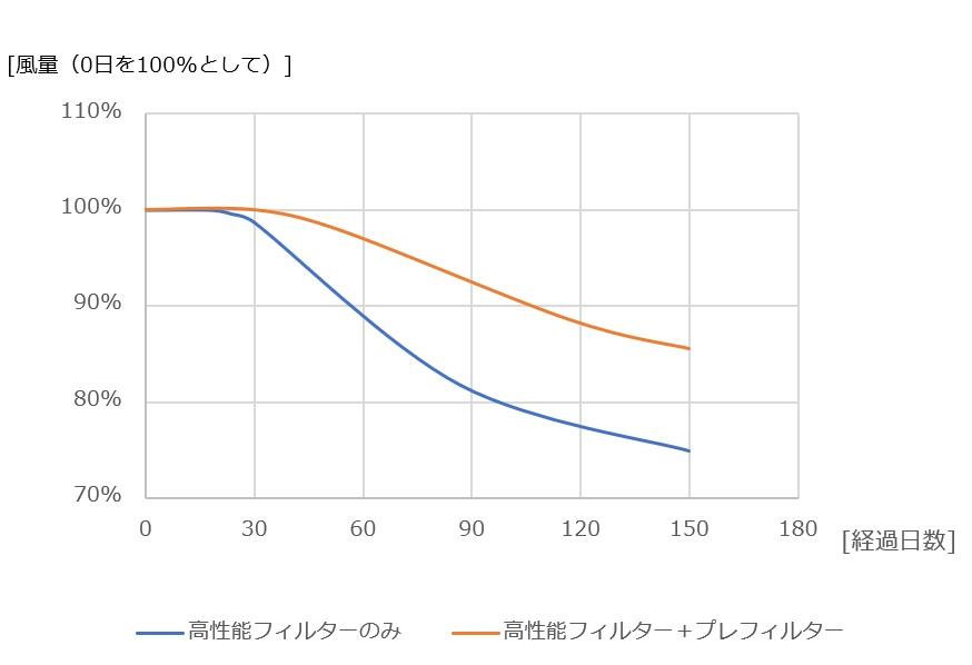 プレフィルター有無による風量の変化グラフ
