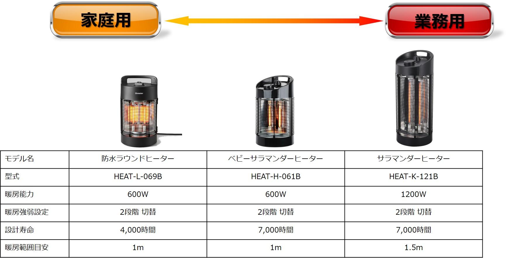 足元暖めタイプヒーターの比較表