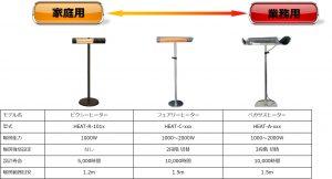ミドルレンジタイプヒーターの比較表