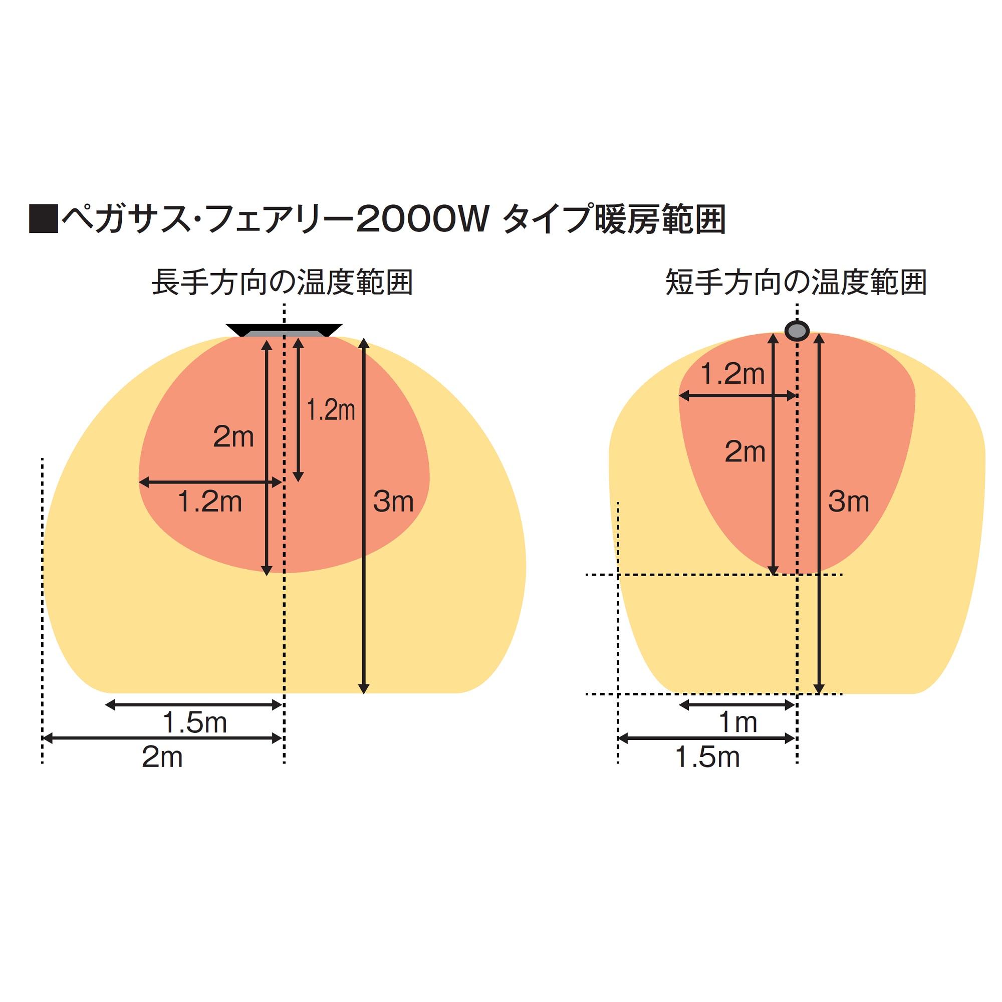 ペガサス・フェアリーヒーター(2000W)の暖房範囲
